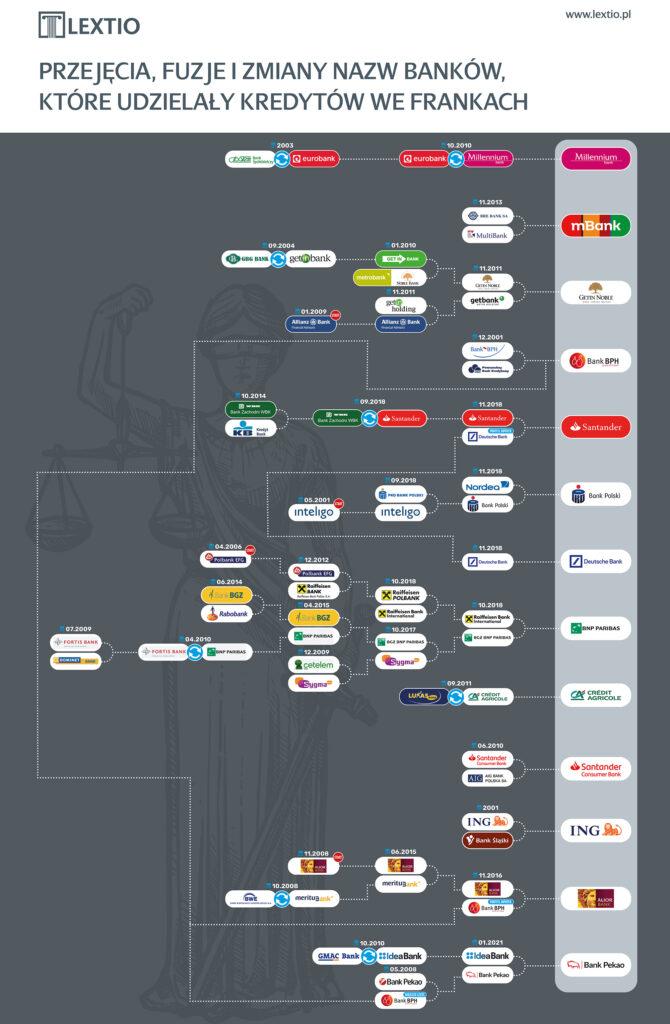 Infografika - fuzje banków chf